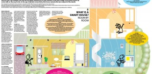 How it works - Smart House