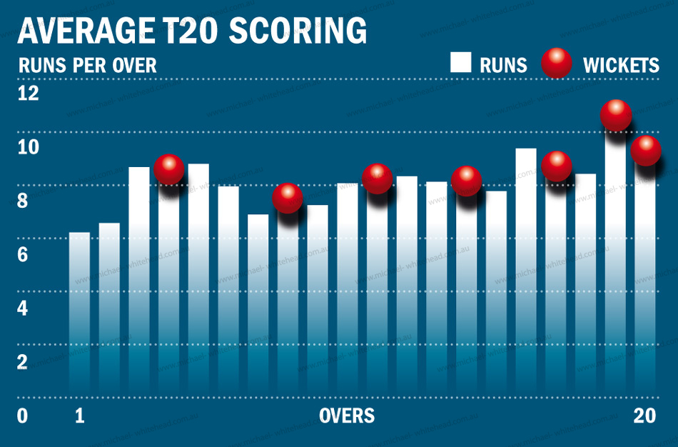 950 x 626 jpeg 301kB, Art Examples – Graphs and Tables » Cricket ...
